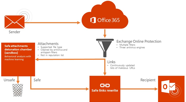 Microsoft Office 365 ATP voor E-mail